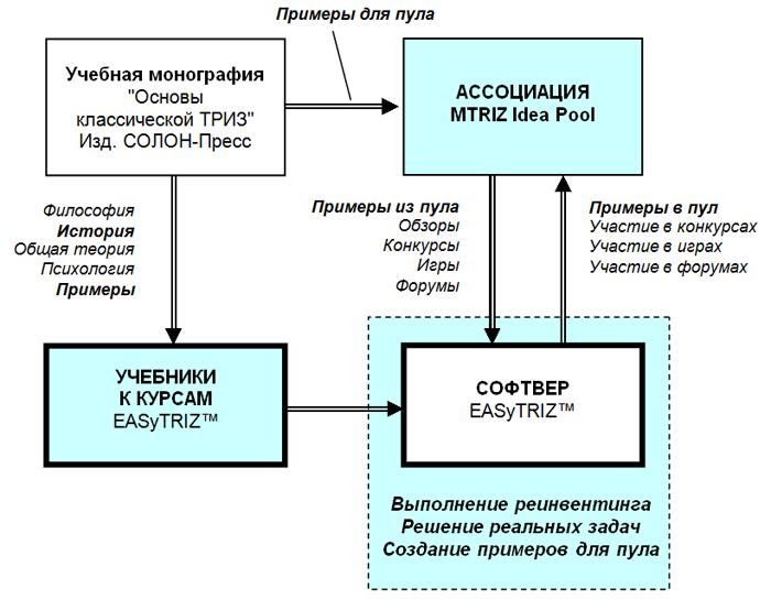 Схема обучения на примере